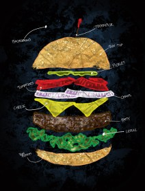 hamburger diagram