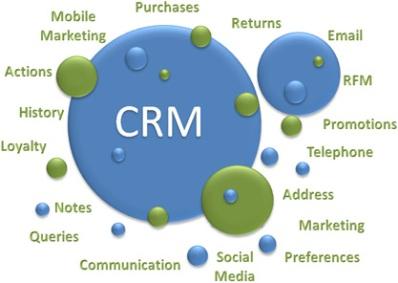 graph-crm